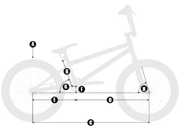 geometría BMX